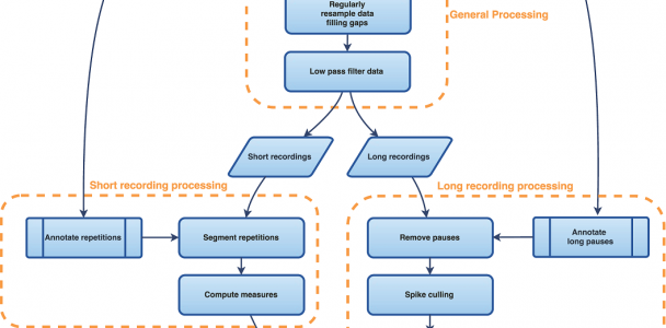 An overview of the pipeline for processing short and long passages of speech audio and kinematics.
